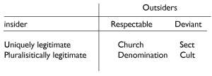 Roy Wallis' typology